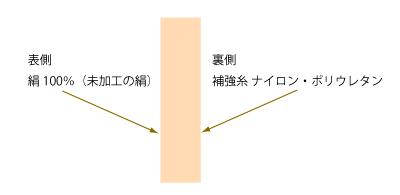 gohonyubi2